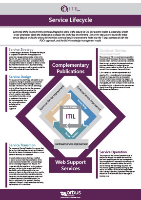 ITIL Poster Series: Service Lifecycle