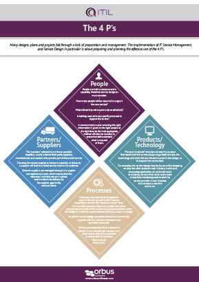 ITIL Poster Series: The 4 P's