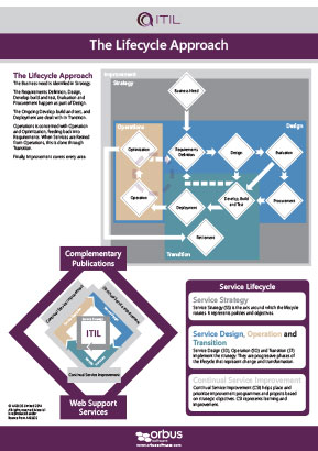 ITIL Poster Series: The Lifecycle Approach