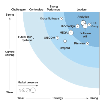 Orbus Software named a Strong Performer