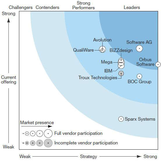 Orbus Software named a Leader