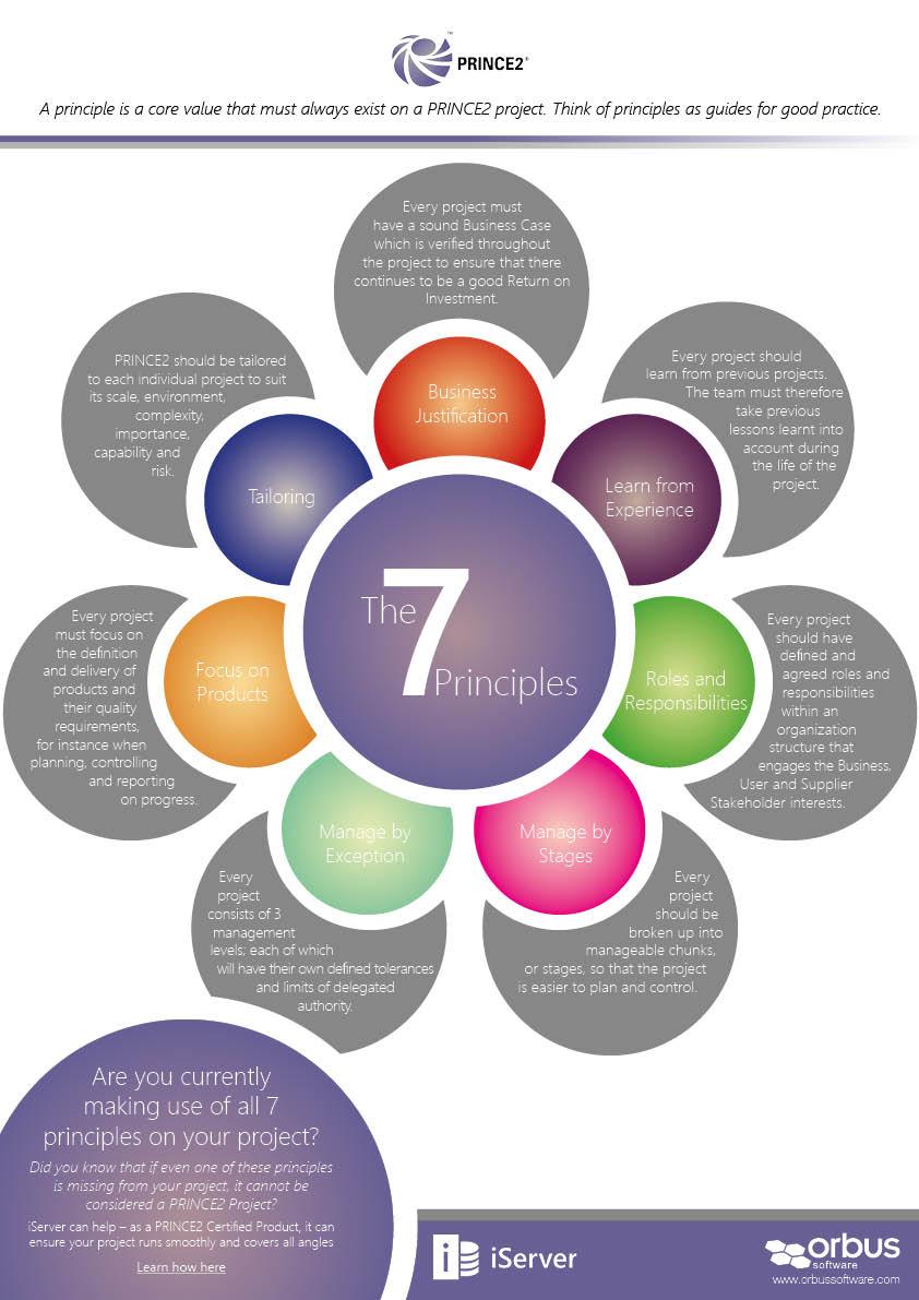 PRINCE2: The 7 Principles