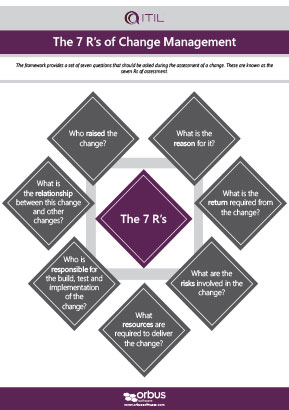 ITIL Poster Series: The 7 R's of Change Management