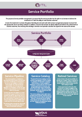 ITIL Poster Series: Service Portfolio