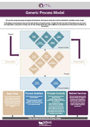 ITIL Poster Series: Generic Process Model