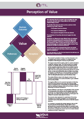 ITIL Poster Series: Perception of Value