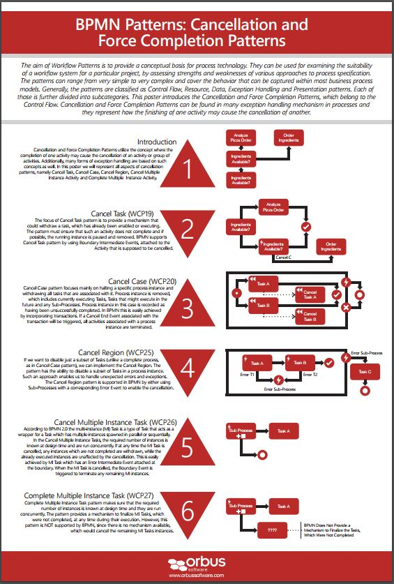 BPMN Poster 4: BPMN Patterns - Cancellation and Force Completion Patterns