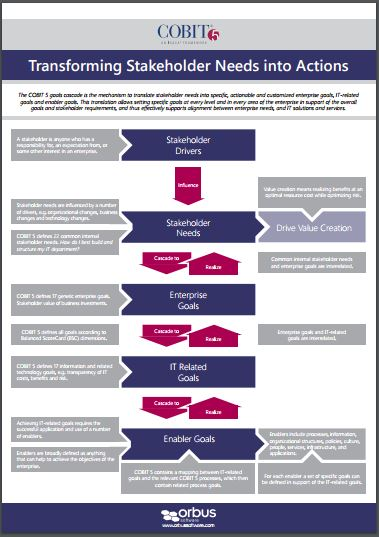 COBIT Poster 1: Transforming Stakeholder Needs into Actions