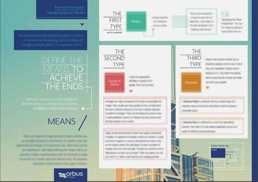 Business Motivation Model Poster Series: Means (Part 1)