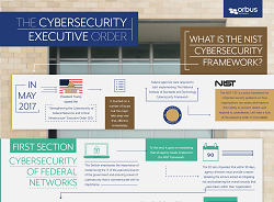 NIST Cybersecurity Framework Poster
