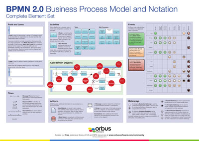 BPMN 2.0 Poster Complete Element Set