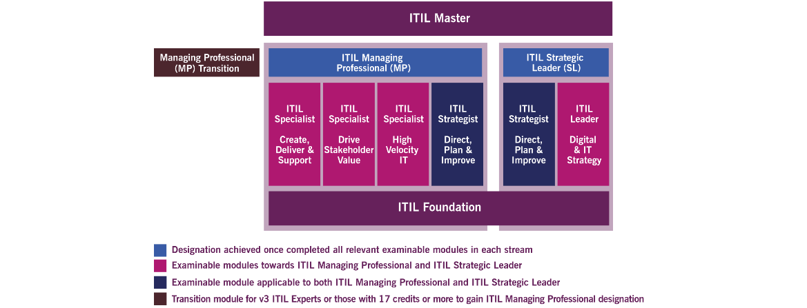 ITIL®v3 Foundation Certification