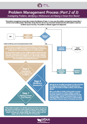 ITIL Problem Management Process Poster Series: Part 2