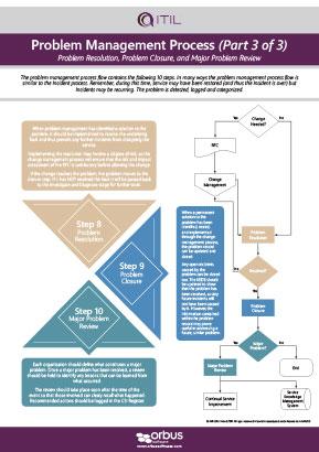 ITIL Problem Management Process Poster Series: Part 3
