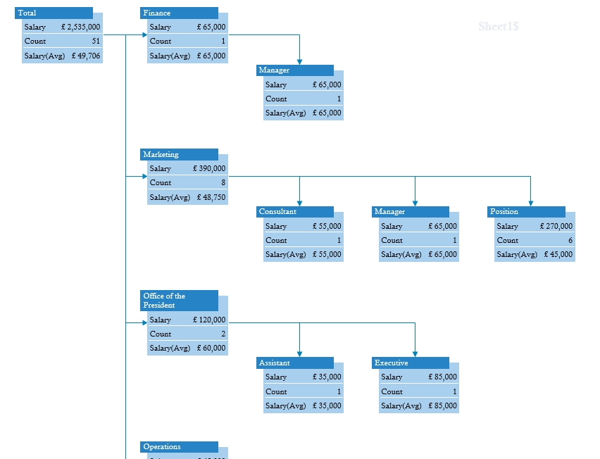 Pivot diagram in Visio