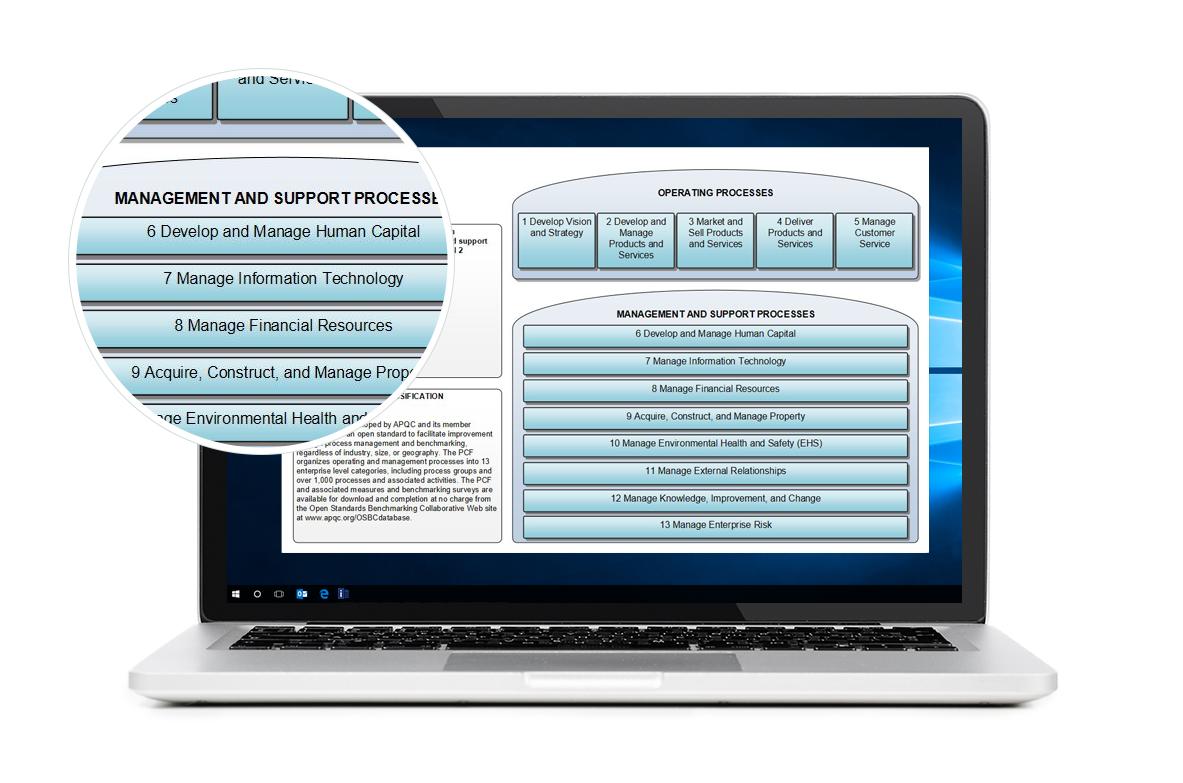 APQC Cross industry framework diagram