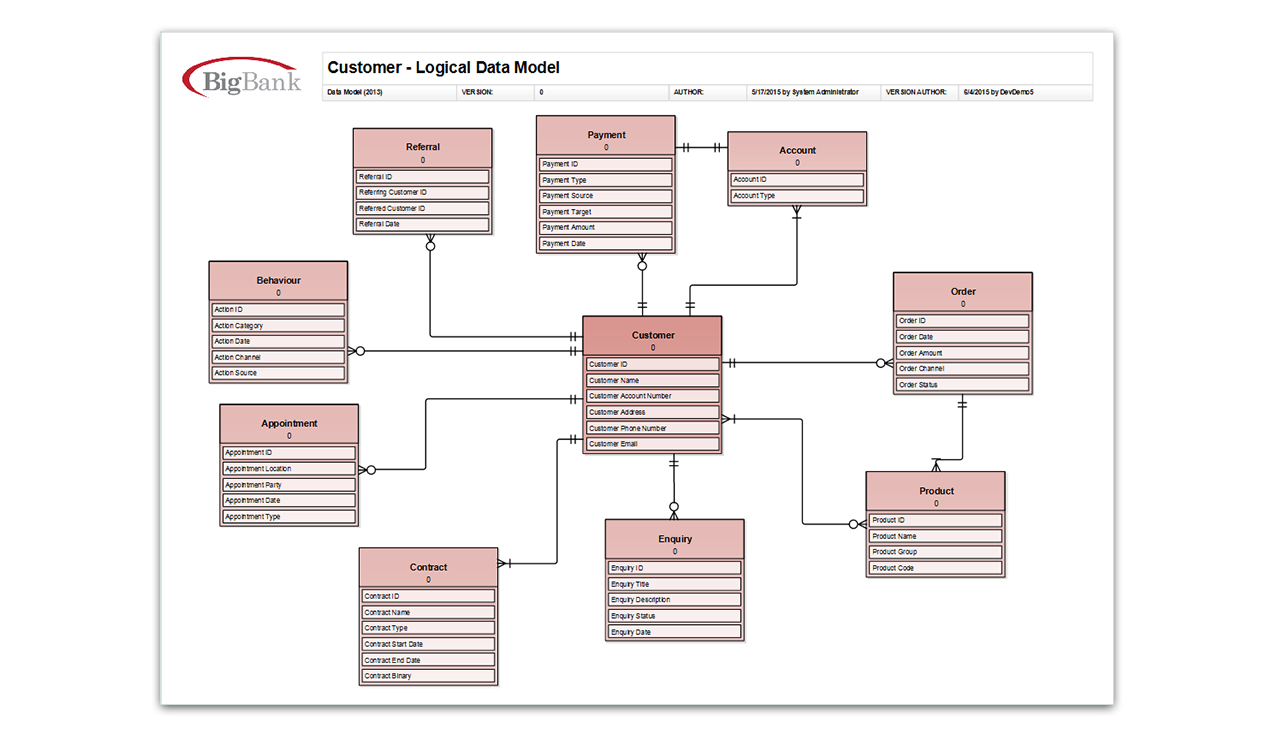 Logical data model
