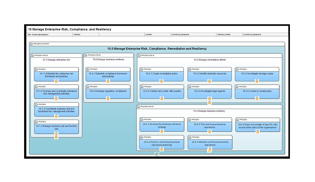 Manage Enterprise Risk Compliance Resiliancy