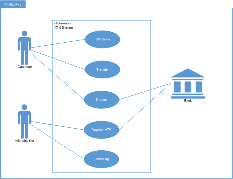 UML Use Case Diagram in iServer