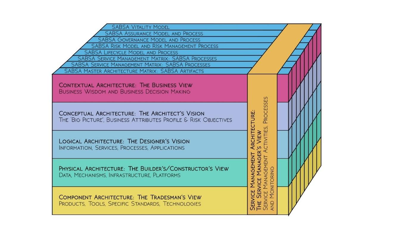 SABSA Service Management Matrix