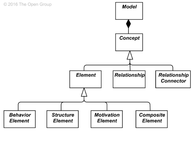 ArchiMate 3.0 Hierarchy of Concepts