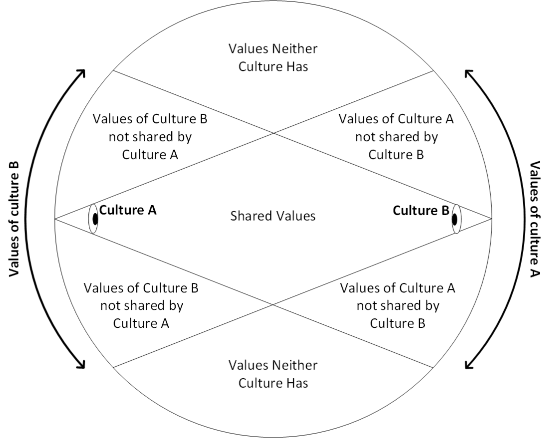 Applying a cultural perspective to enterprise architecture orbus cultural perspective 1 xflitez Choice Image
